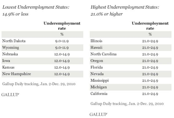 underemployment Poll Watch: Underemployment 21% or Higher In Nine States Including California